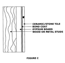 Installing Ceramic Wall Tile Wall Tile Installation Methods The Tile Doctor
