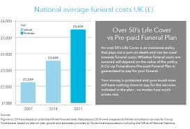 funeral costs what is a funeral plan