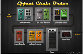 Best Game Setups Best In Game Amp Out by Effects Chain Order