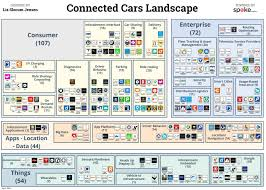Challenge Action Result Resume Examples Five Lessons Learned For The Coming Of The Connected Car
