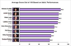 Vote Idol Slate S American Idol Survey