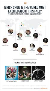 most popular tv shows most popular american tv shows around the world in fall 2014