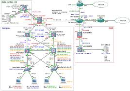 enterprise network on gns3 u2013 part 1 u2013 introduction brezular u0027s blog