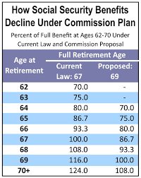 social security benefits table increasing the social security retirement age an unnecessary and