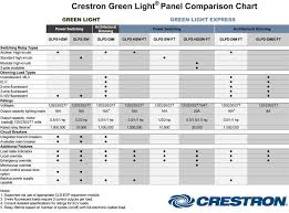 overview pdf 1 3m the glpd glps comparison chart represents the full line of crestron green light power switching and architectural dimming panels
