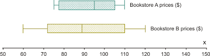 double box and whisker plots read statistics ck 12 foundation