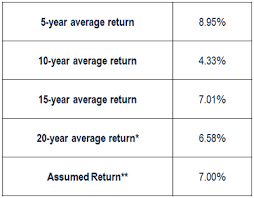 calpers retirement calculator table calpers archives california policy center