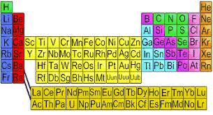 Basic Periodic Table Basic Atomic Structure Extron