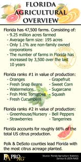 true facts about thanksgiving proag friday fun ag fact florida agricultural overview