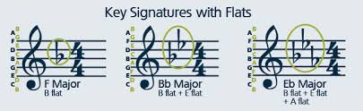 playing a melody band for beginners