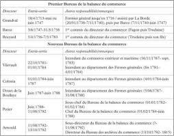 bureau du commerce international la collecte du chiffre au xviiie siècle le bureau de la balance