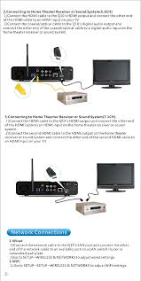 home theater receiver 2 hdmi outputs q10 smart tv box user manual himedia technology limited
