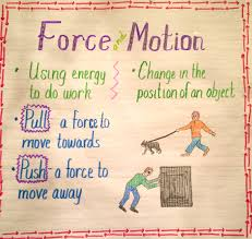 Balanced Forces Worksheet Forces And Motion Worksheets Activities And Teacher