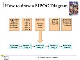 Sipoc Template Excel Problem Solving Techniques 9 Sipoc Diagrams