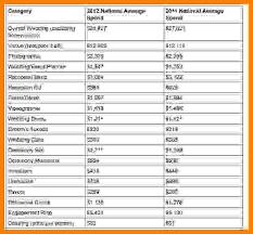 wedding costs 9 breakdown of wedding costs week notice letter