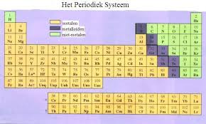 Periodic Table Periods And Groups Elements