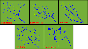 definition pattern of drainage 10 aa the drainage basin concept