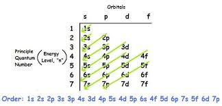 what is the ground state electron configuration of the element kr