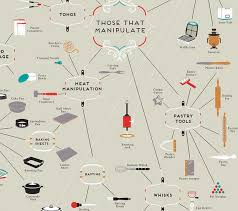 ustensiles de cuisine cartographie des ustensiles de cuisine paperblog