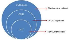 chambre de commerce et d industrie de le réseau des cci cci vendée