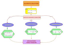 Map Equation Class X Siby Sebastian