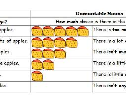 Countable And Uncountable Nouns Teaching Uncountable Nouns A Table