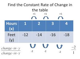 How To Find The Rate Of Change In A Table Constant Rate Of Change And Slope 9 3 Rate Of Change Rate Of