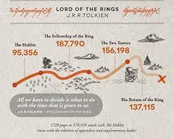 infographic word counts u0027harry potter u0027 novels u0026