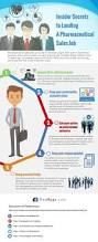 Jobs Search by 104 Best Job Search Infographics Images On Pinterest Career