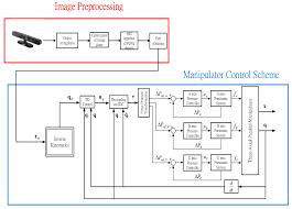 sensors free full text the integration of the image sensor