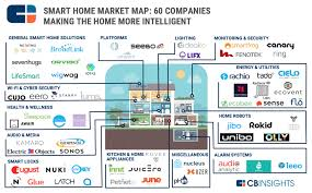 kitchen appliance companies smart home market map 60 startups in home automation smart