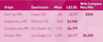 Minnesota travel distance calculator images What keeps employees from being successful with a lump sum policy jpg