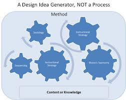 instructional or learning design