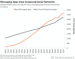 Default Size Of Business Card The Messaging App Report Business Insider
