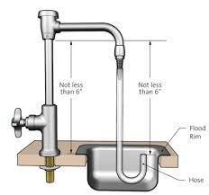 How Plumbing Works Guidelines For Vacuum Breaker Installation Operation And