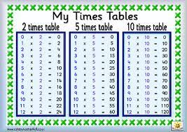 Learn Times Tables Times Tables Weaving The Strands Of Maths Between Home And