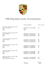 porsche 911 turbo production numbers 930 production schedule poster free pelican parts