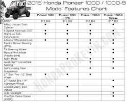 detailed 2016 honda pioneer 1000 review of specs videos