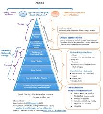 nursing u0026 health studies