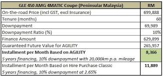 mercedes price malaysia mercedes malaysia offers agility financing for its suvs