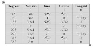 Table Of Trigonometric Values A Guide To Computer Approximations For Embedded Systems