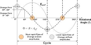 ac alternating current generators
