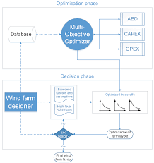 framework design energies free full text a multi objective optimization