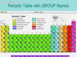 What Are The Families Of The Periodic Table Printable Periodic Table With Family Names Periodic Tables