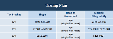 earned income tax table donald trump s tax plan in simple terms donovan