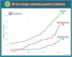 Tesla Charging Stations Map Charged Evs Ccs Ev Fast Charging Standard Is About Two Years
