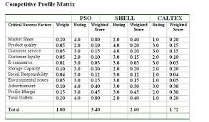 Cpm Matrix Template cpm competitive profile matrix