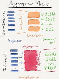 220 Best Best Of Work Aggregation Theory U2013 Stratechery By Ben Thompson