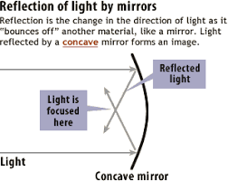 reflection of light in mirrors figure refraction by lenses vs reflection by mirrors