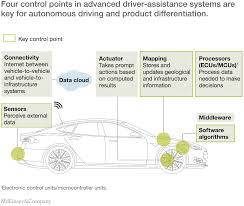advanced driver assistance systems challenges and opportunities